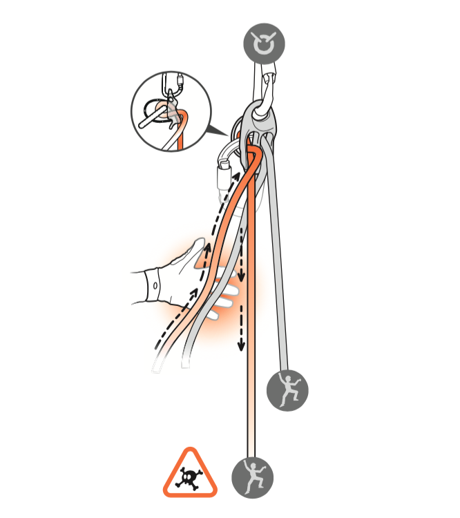 Thin ropes may twist in a plaquette style device, preventing the climber strand from trapping the brake strand.